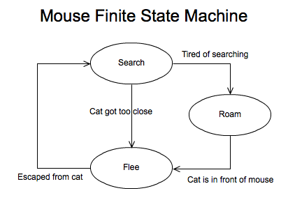 finite state machine diagram tool